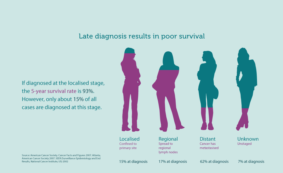 5 Facts Everyone Should Know About Ovarian Cancer | World Ovarian ...